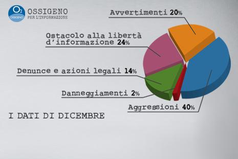 DATI-OSSIGENO-dic-17torta1